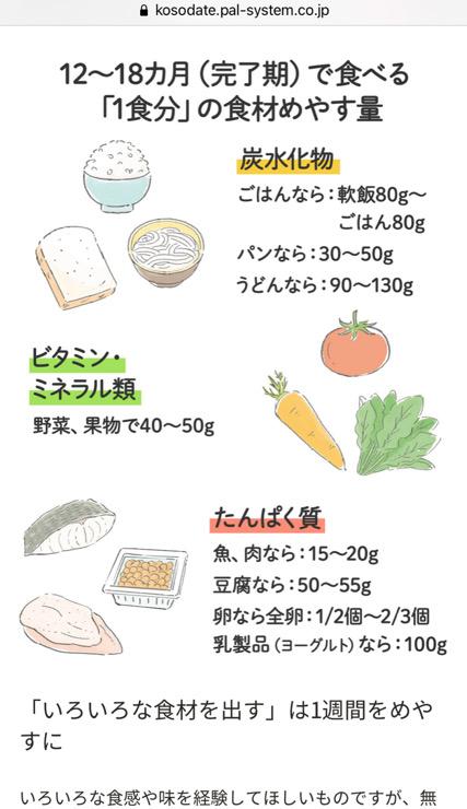 パルシステム一歳児の食事量